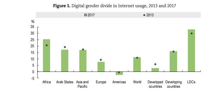 Graph of the digital gender divide in internet usage