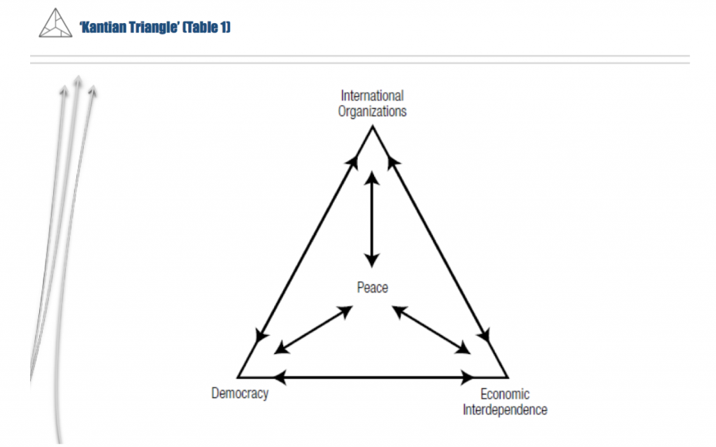 Image of the Kantian triangle. The theory refers to the importance of the culmination of international organisations, democracy and economic interdependence to the sustainability of peace.