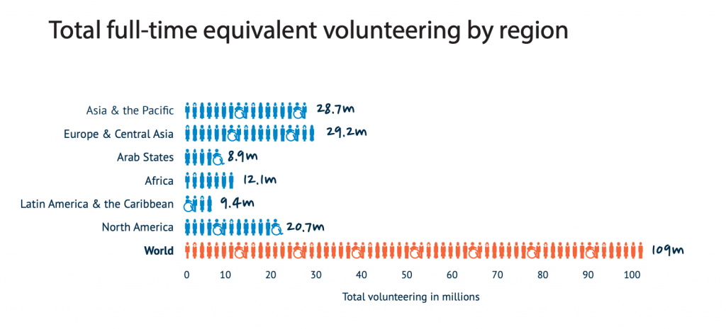 Total full-time equivalent volunteering by region graphic