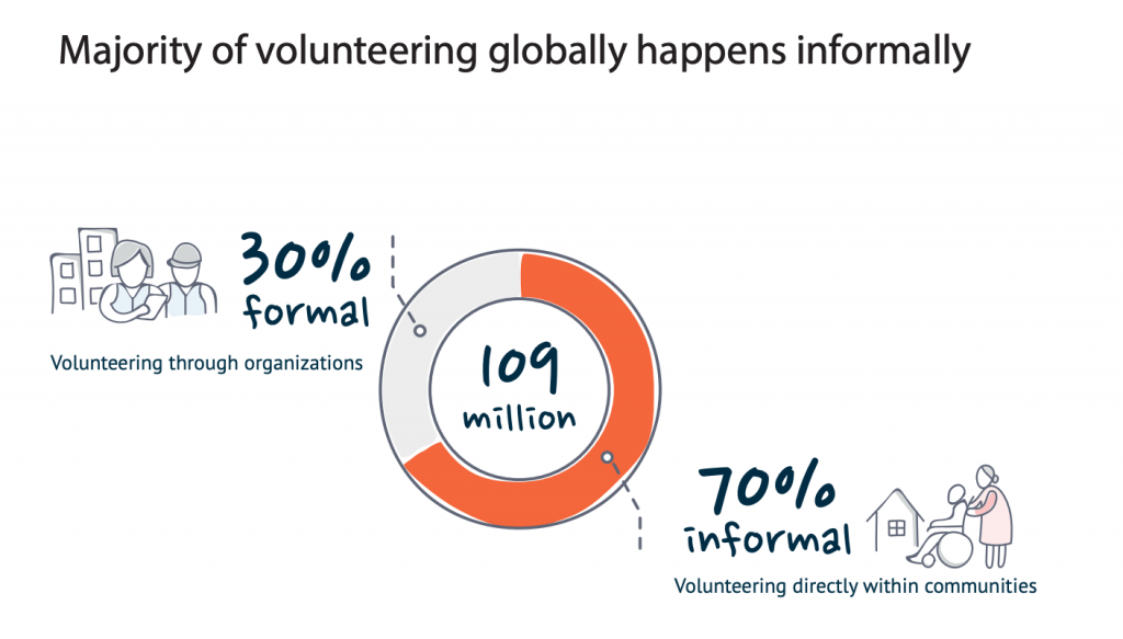 % of volunteering globally - formally and informally
