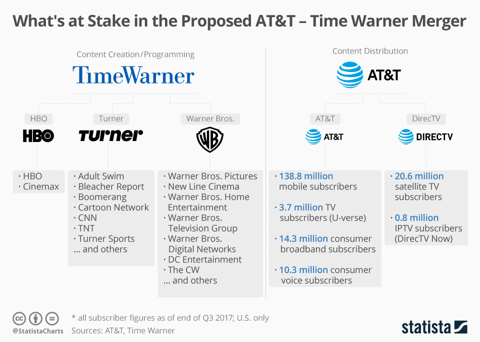 Infographic explaining Time Warner and AT&T Merger - media companies