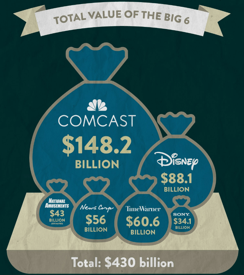 Infographic showing the total worth of the 6 media companies that own 90% of the Media in the US
