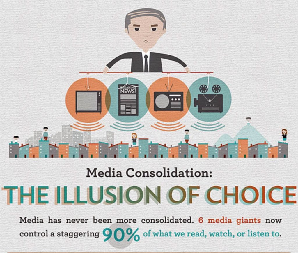 Infographic about the Illusion of choice in media