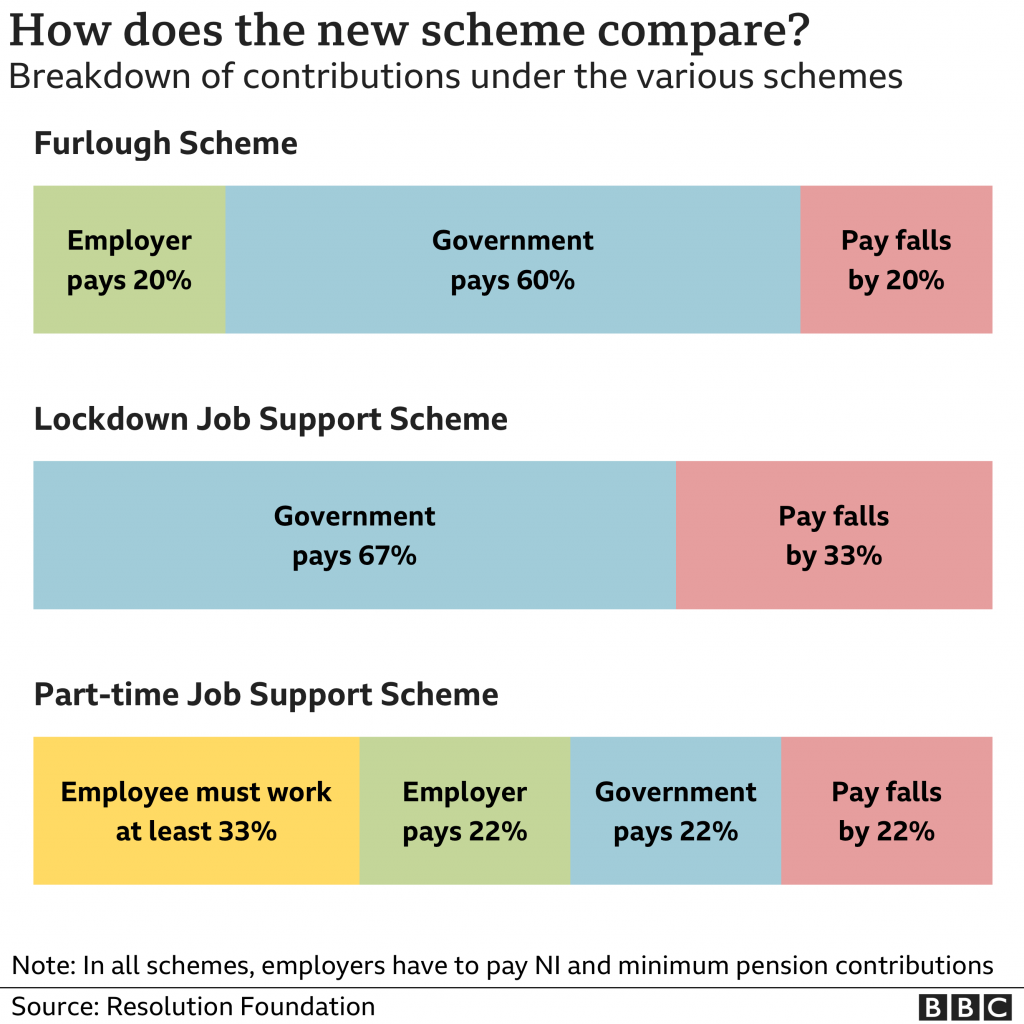 A statistical image describing a breakdown of contributions under the Furlough, Lockdown Job Support and Part-Time Job Support Scheme