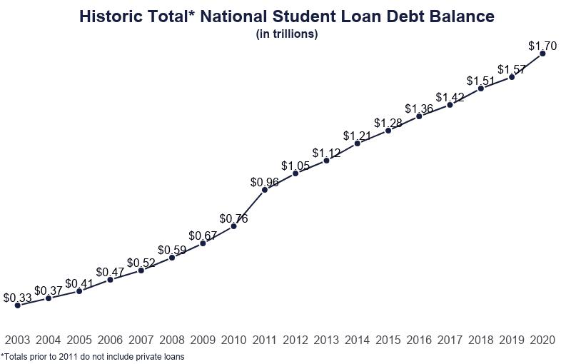 Statistic dealing the historic totla national student loan debt balance (2003-2020)