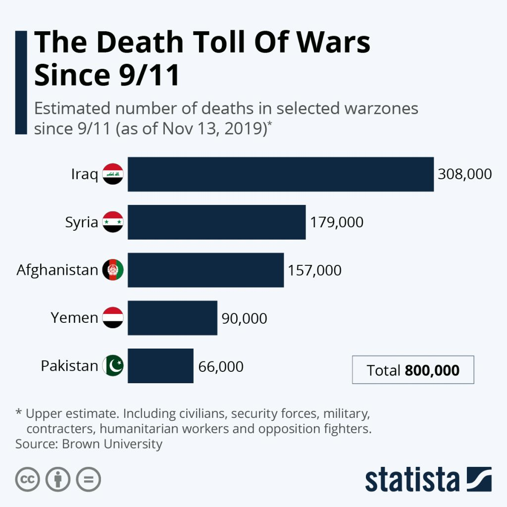 The death toll of wars since 9/11, a total of 800,000
