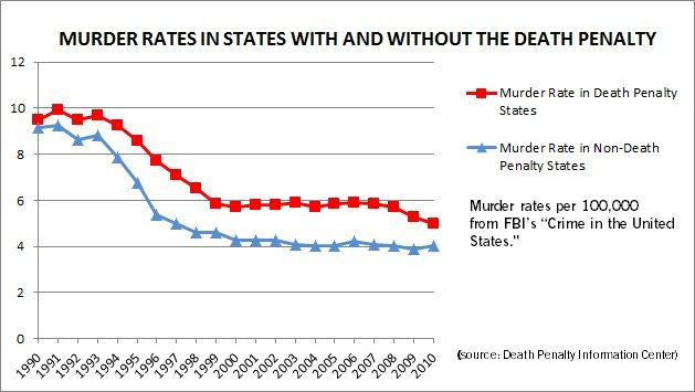A statistical image depicting the percentage of murder rates in states with and without the death penalty