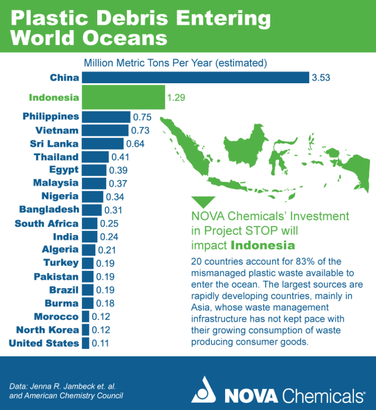 A statistical image depicting the contribution of countries as a percentage - For the plastic debris entering the oceans