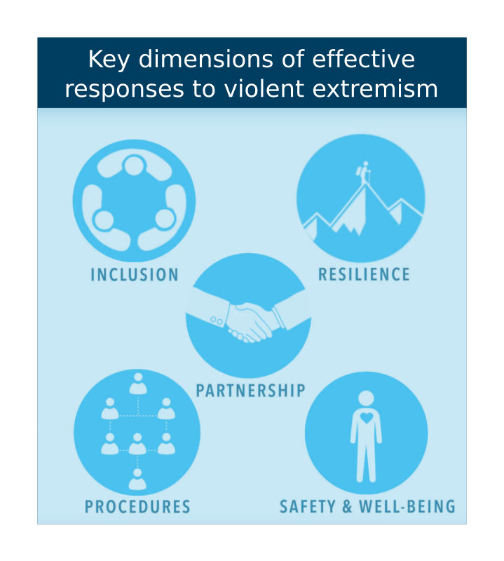 Key dimensions of effective responses to violent extremism
