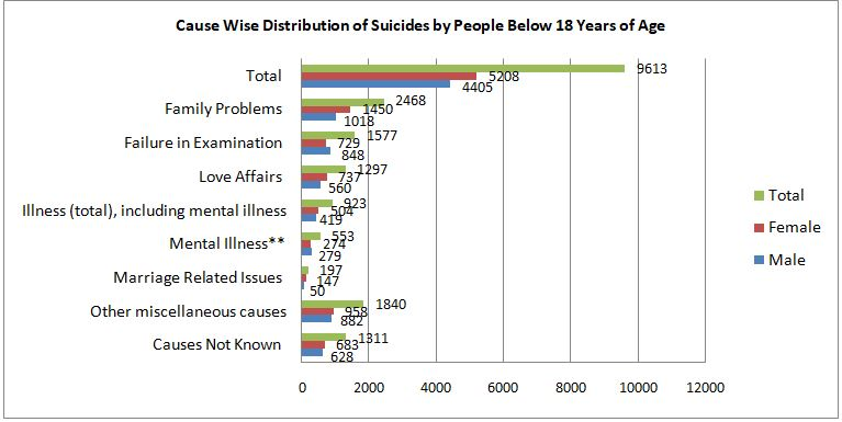 Data Representation of the Cause-Wise Distribution of Suicides by People below 18 years of Age in India.