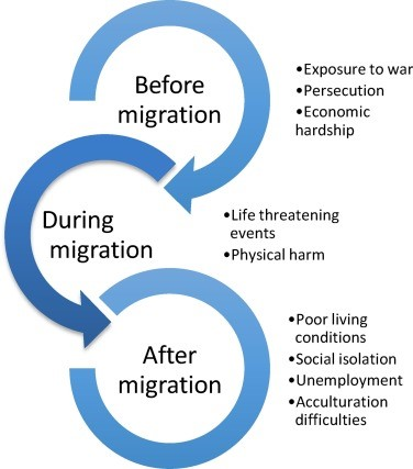 This image is a pictorial representation of the challenges faced by migrant refugees before, during and after migration.