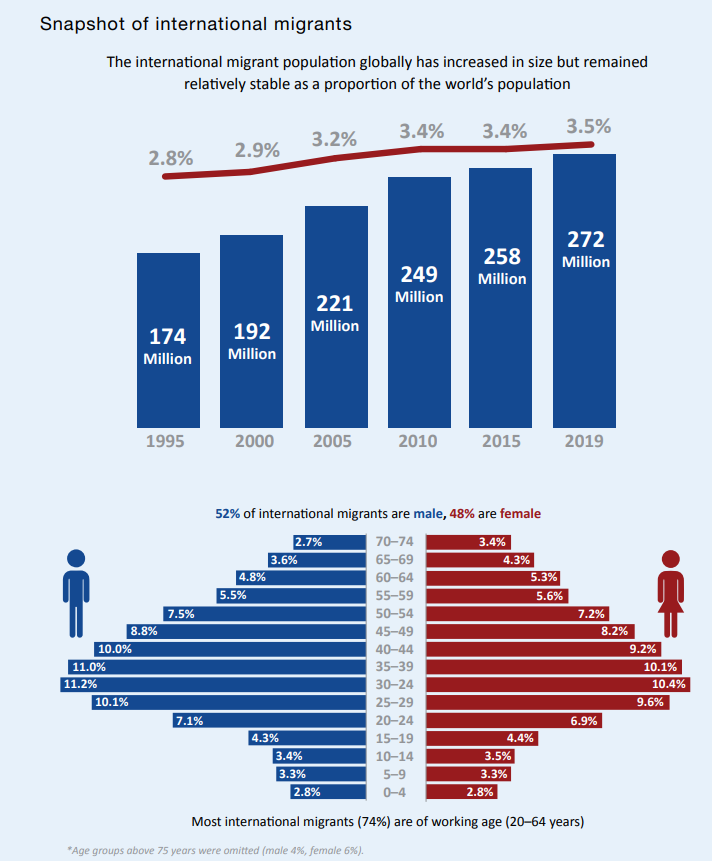 Graph showing number of international migrants from 1995 to 2019 and percentage breakdown of international migrants based on age and gender